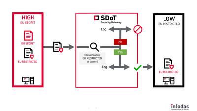 SDoT Security Gateway – now EU SECRET approved
